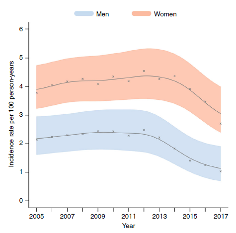 Nature communications 2019 picture showing decrease of HIV incidence in South Africa